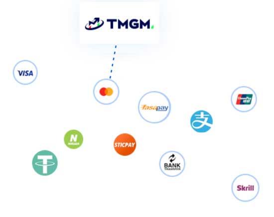 TMGM Payments